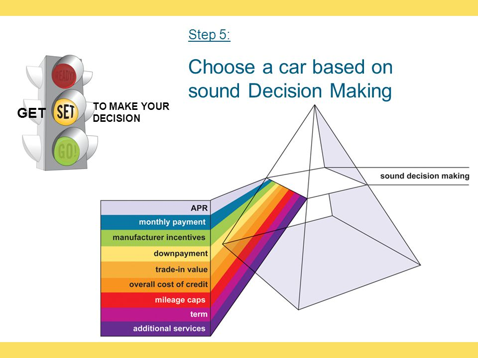TO MAKE YOUR DECISION GET Step 5: Choose a car based on sound Decision Making