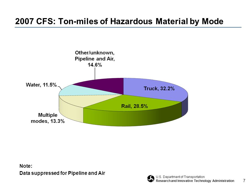 7 U.S. Department of Transportation Research and Innovative Technology Administration 2007 CFS: Ton-miles of Hazardous Material by Mode Note: Data sup