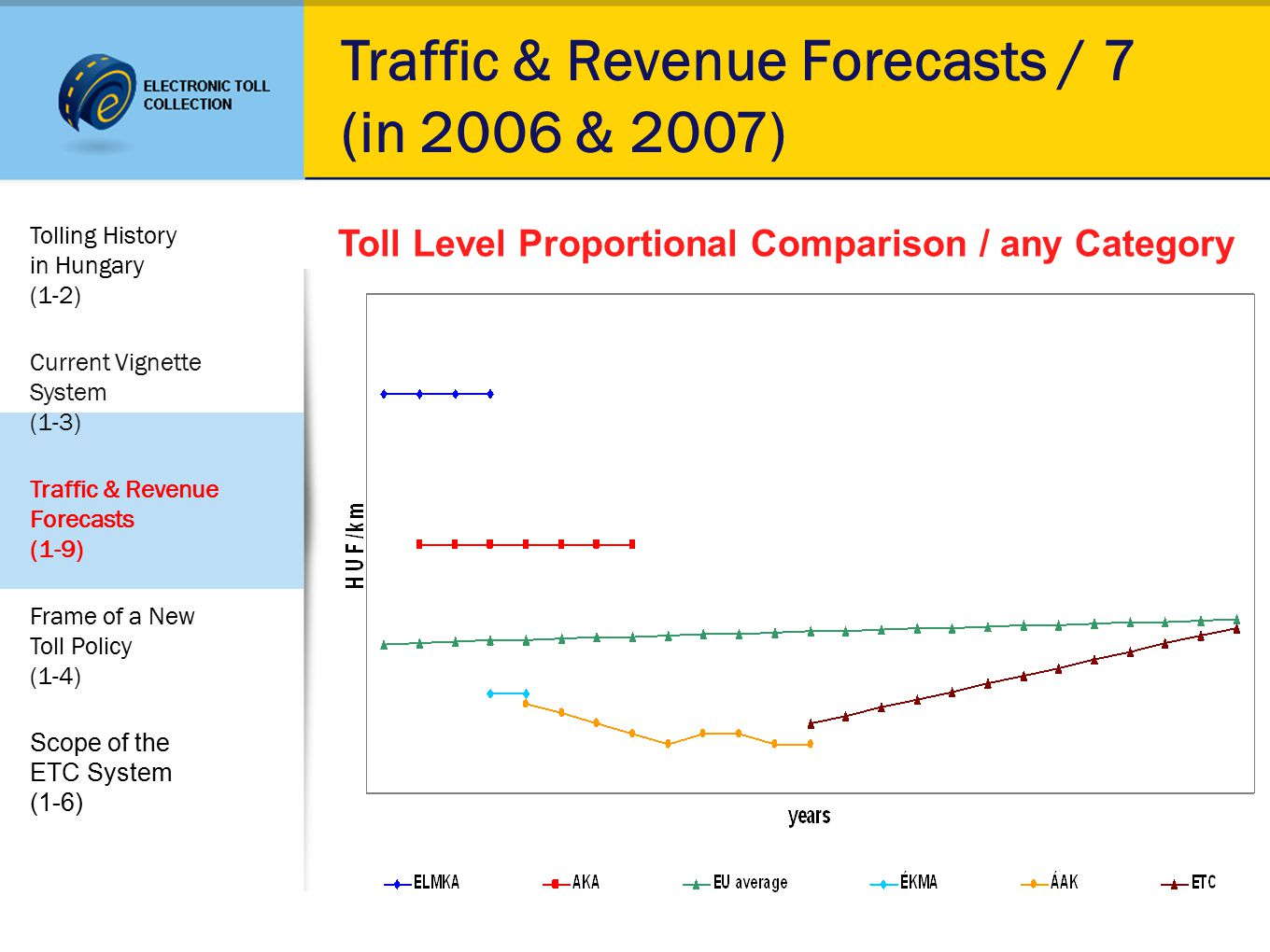 Traffic & Revenue Forecasts / 7 (in 2006 & 2007) Toll Level Proportional Comparison / any Category Tolling History in Hungary (1-2) Current Vignette System (1-3) Traffic & Revenue Forecasts (1-9) Frame of a New Toll Policy (1-4) Scope of the ETC System (1-6)