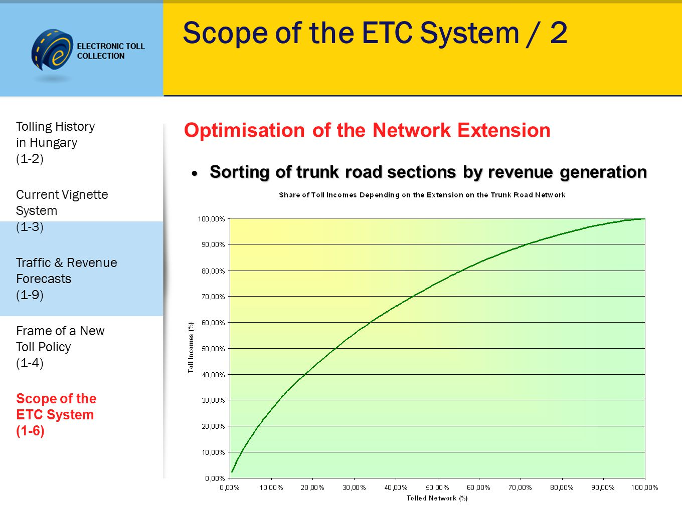 Scope of the ETC System / 2 Optimisation of the Network Extension Sorting of trunk road sections by revenue generation Sorting of trunk road sections by revenue generation Tolling History in Hungary (1-2) Current Vignette System (1-3) Traffic & Revenue Forecasts (1-9) Frame of a New Toll Policy (1-4) Scope of the ETC System (1-6)