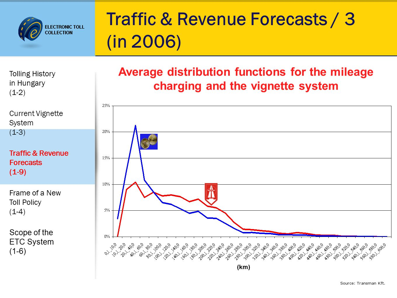 Traffic & Revenue Forecasts / 3 (in 2006) Source: Transman Kft.