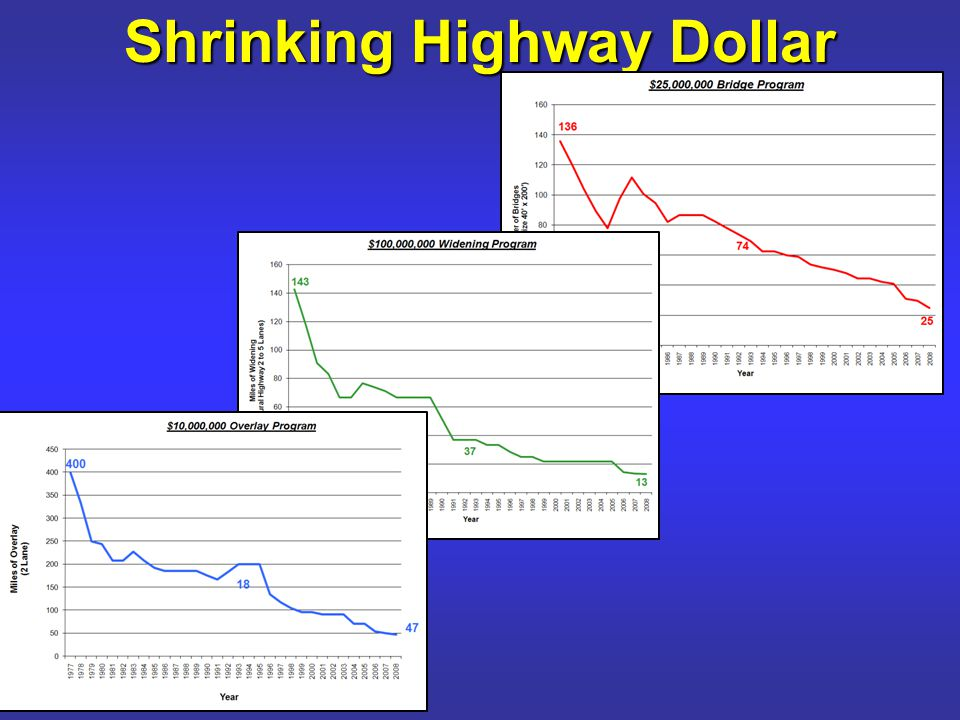 Shrinking Highway Dollar