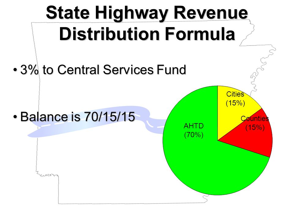 AHTD (70%) Cities (15%) Counties (15%) 3% to Central Services Fund3% to Central Services Fund Balance is 70/15/15Balance is 70/15/15 State Highway Revenue Distribution Formula