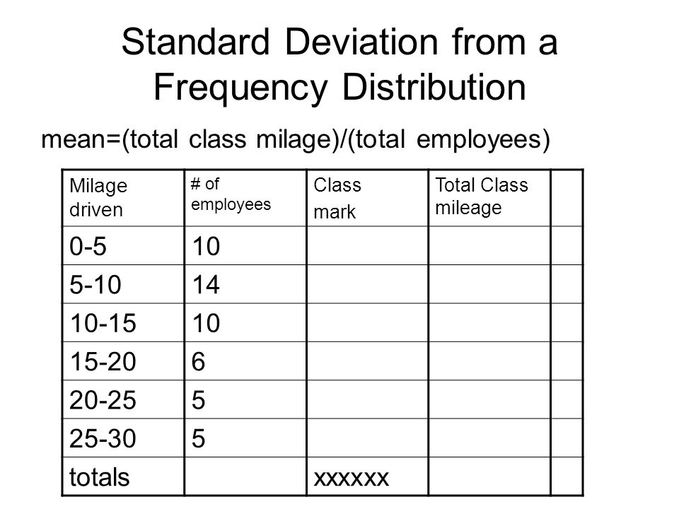 Standard Deviation from a Frequency Distribution mean=(total class milage)/(total employees) Milage driven # of employees Class mark Total Class mileage 0-510 5-1014 10-1510 15-206 20-255 25-305 totalsxxxxxx