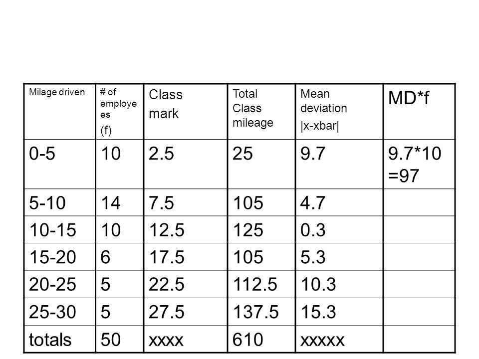 Milage driven# of employe es (f) Class mark Total Class mileage Mean deviation |x-xbar| MD*f 0-5102.5259.79.7*10 =97 5-10147.51054.7 10-151012.51250.3 15-20617.51055.3 20-25522.5112.510.3 25-30527.5137.515.3 totals50xxxx610xxxxx