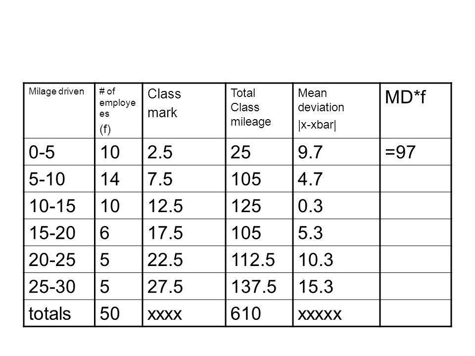Milage driven# of employe es (f) Class mark Total Class mileage Mean deviation |x-xbar| MD*f 0-5102.5259.7=97 5-10147.51054.7 10-151012.51250.3 15-20617.51055.3 20-25522.5112.510.3 25-30527.5137.515.3 totals50xxxx610xxxxx