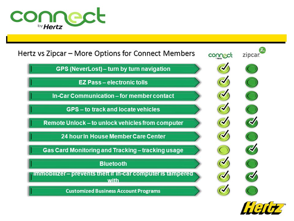 Hertz vs Zipcar – More Options for Connect Members GPS (NeverLost) – turn by turn navigation EZ Pass – electronic tolls In-Car Communication – for member contact GPS – to track and locate vehicles Remote Unlock – to unlock vehicles from computer 24 hour In House Member Care Center Gas Card Monitoring and Tracking – tracking usage Bluetooth Customized Business Account Programs Immobilizer – prevents theft if in-car computer is tampered with