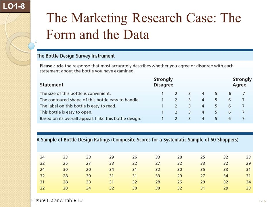 1-16 The Marketing Research Case: The Form and the Data LO1-8 Figure 1.2 and Table 1.5