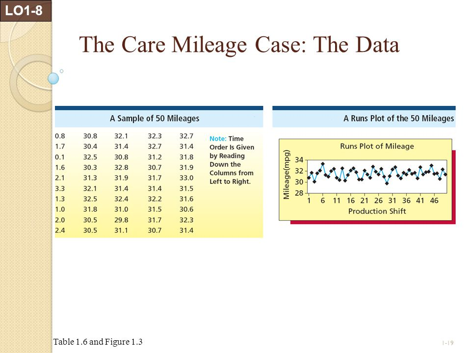 1-19 The Care Mileage Case: The Data LO1-8 Table 1.6 and Figure 1.3