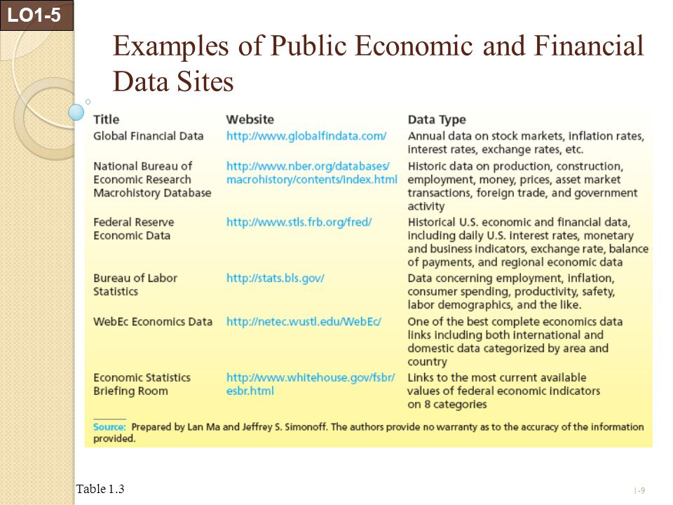 1-9 Examples of Public Economic and Financial Data Sites Table 1.3 LO1-5