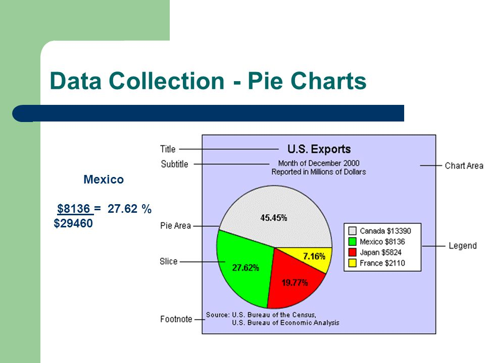 Data Collection - Pie Charts Mexico $8136 = 27.62 % $29460