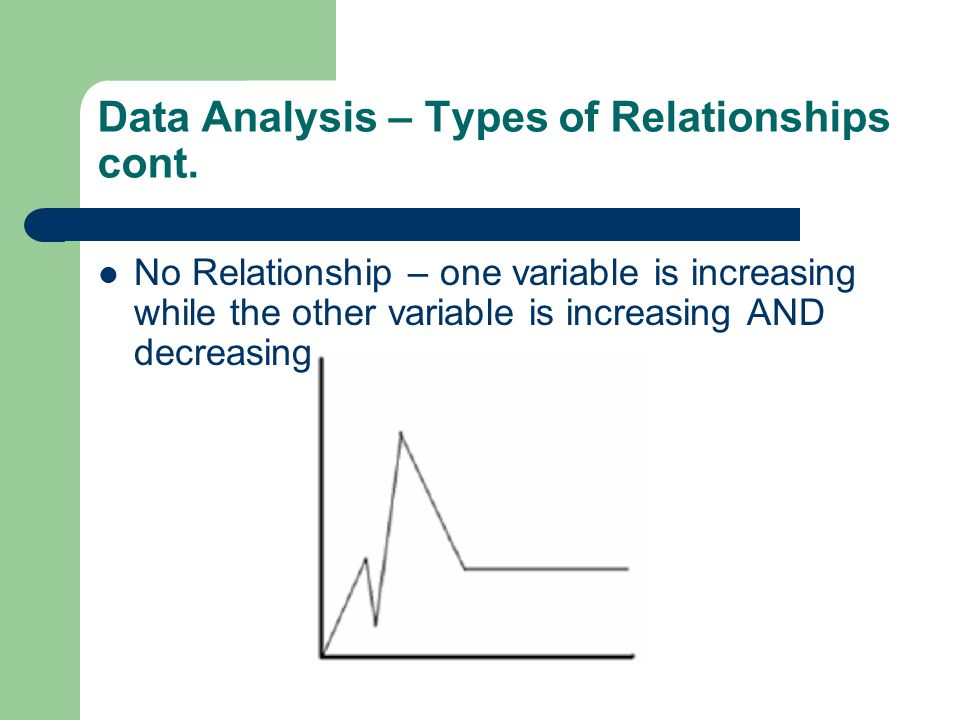 No Relationship – one variable is increasing while the other variable is increasing AND decreasing