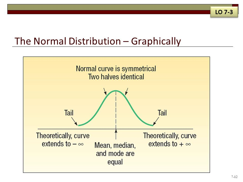The Normal Distribution – Graphically LO 7-3 7-12