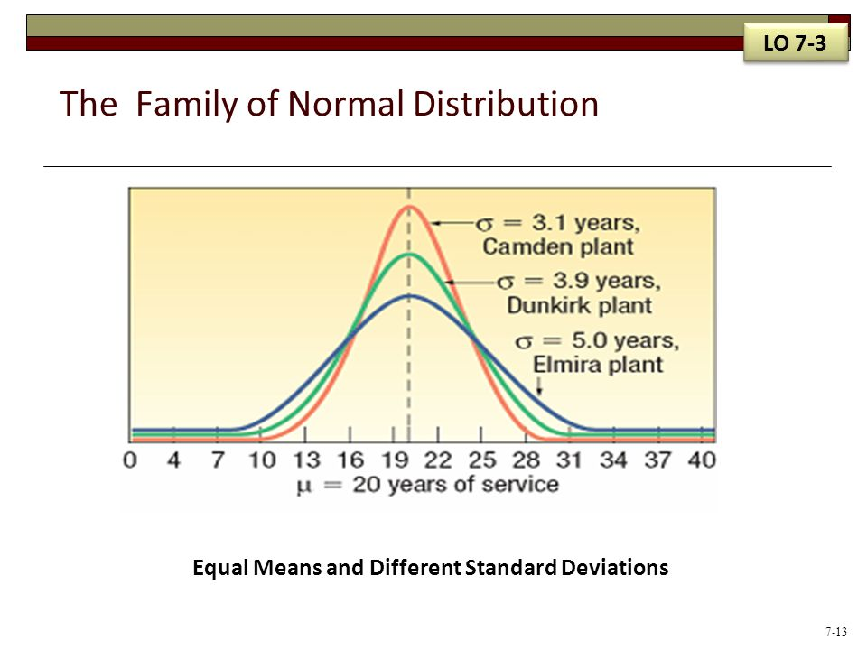 The Family of Normal Distribution Equal Means and Different Standard Deviations LO 7-3 7-13