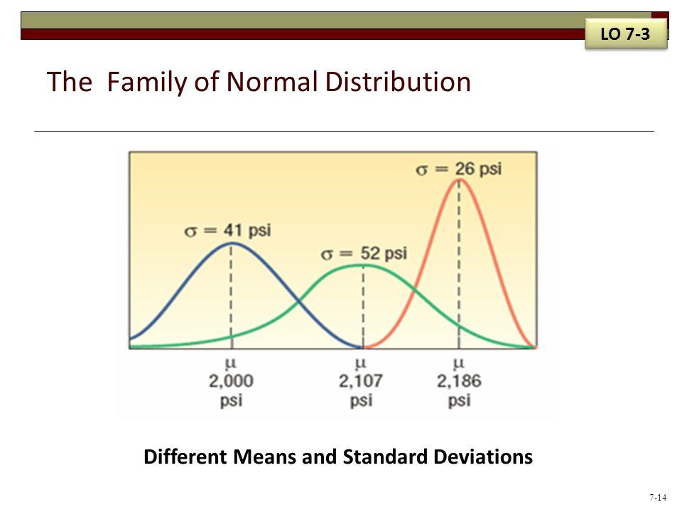 The Family of Normal Distribution Different Means and Standard Deviations LO 7-3 7-14