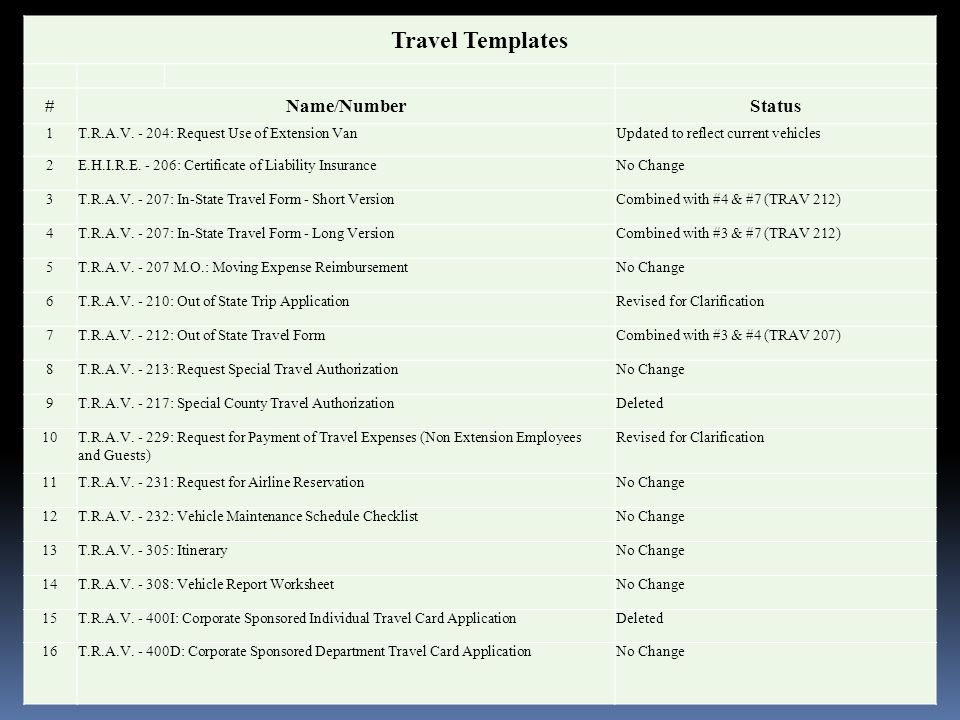 Travel Templates #Name/NumberStatus 1T.R.A.V.