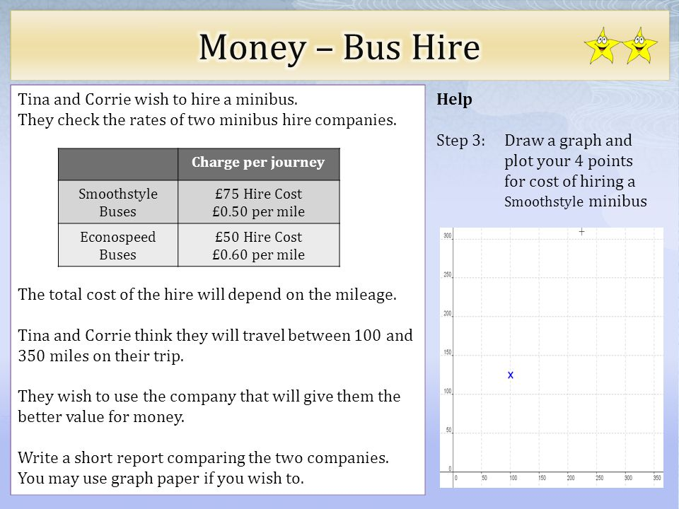Help Step 3: Draw a graph and plot your 4 points for cost of hiring a Smoothstyle minibus Tina and Corrie wish to hire a minibus.