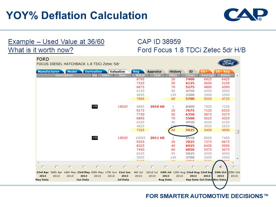 YOY% Deflation Calculation Example – Used Value at 36/60 What is it worth now.