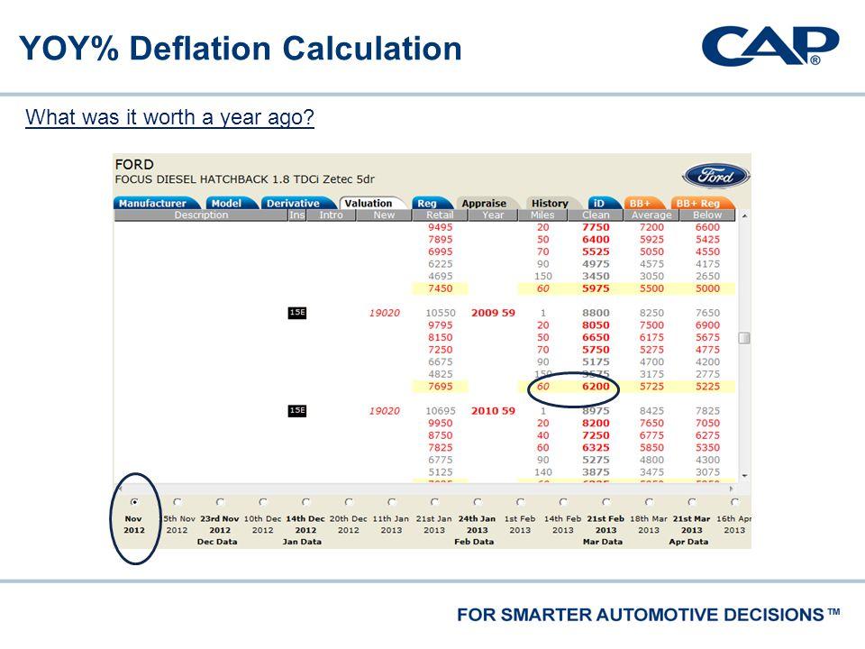 What was it worth a year ago? YOY% Deflation Calculation