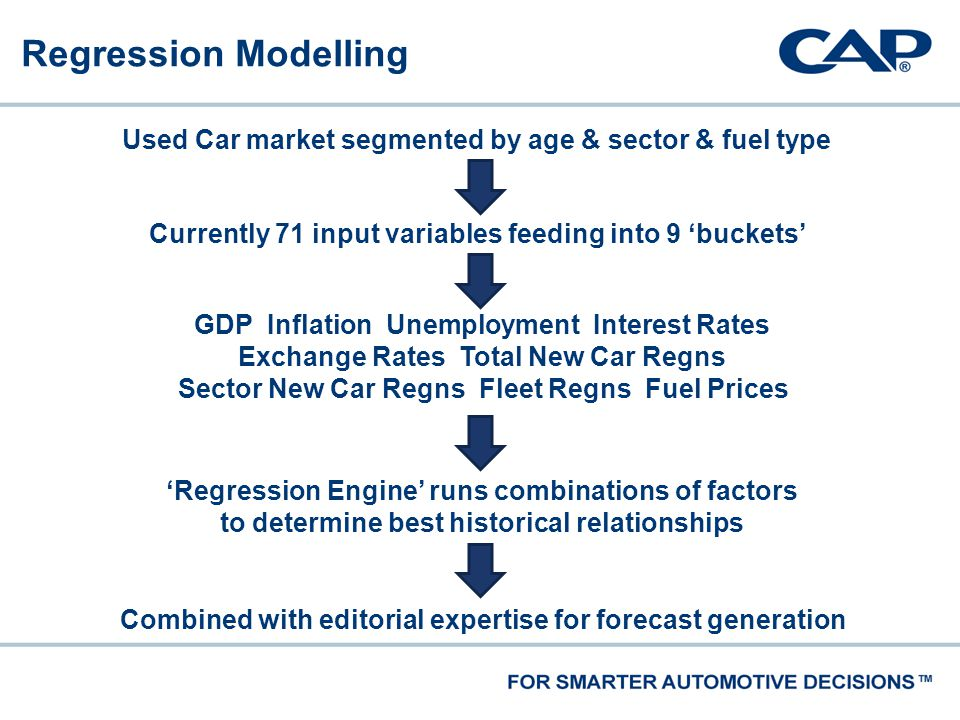 Regression Modelling Combined with editorial expertise for forecast generation Currently 71 input variables feeding into 9 'buckets' GDP Inflation Unemployment Interest Rates Exchange Rates Total New Car Regns Sector New Car Regns Fleet Regns Fuel Prices 'Regression Engine' runs combinations of factors to determine best historical relationships Used Car market segmented by age & sector & fuel type