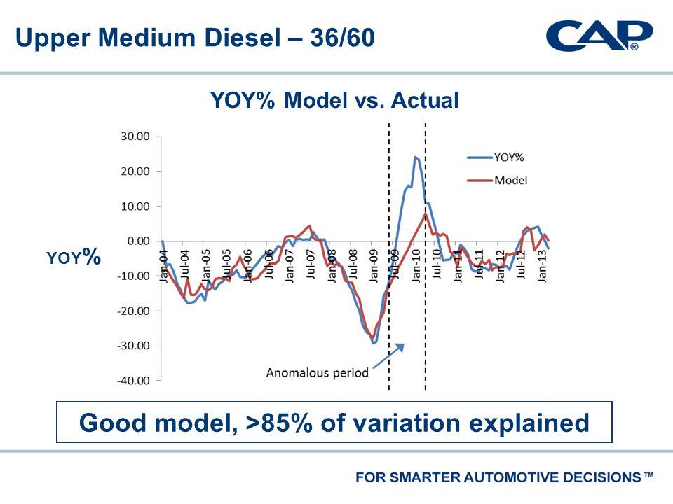 Upper Medium Diesel – 36/60 Good model, >85% of variation explained YOY% Model vs. Actual YOY %