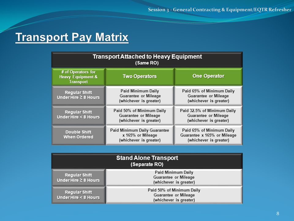 # of Operators for Heavy Equipment & Transport Two Operators Regular Shift Under Hire ≥ 8 Hours Paid 65% of Minimum Daily Guarantee or Mileage (whichever is greater) Paid Minimum Daily Guarantee or Mileage (whichever is greater) Paid 50% of Minimum Daily Guarantee or Mileage (whichever is greater) Transport Attached to Heavy Equipment (Same RO) Stand Alone Transport (Separate RO) Paid Minimum Daily Guarantee or Mileage (whichever is greater) Paid 50% of Minimum Daily Guarantee or Mileage (whichever is greater) Paid 32.5% of Minimum Daily Guarantee or Mileage (whichever is greater) Paid Minimum Daily Guarantee x 165% or Mileage (whichever is greater) Paid 65% of Minimum Daily Guarantee x 165% or Mileage (whichever is greater) Regular Shift Under Hire < 8 Hours Double Shift When Ordered One Operator Regular Shift Under Hire ≥ 8 Hours Regular Shift Under Hire < 8 Hours 8