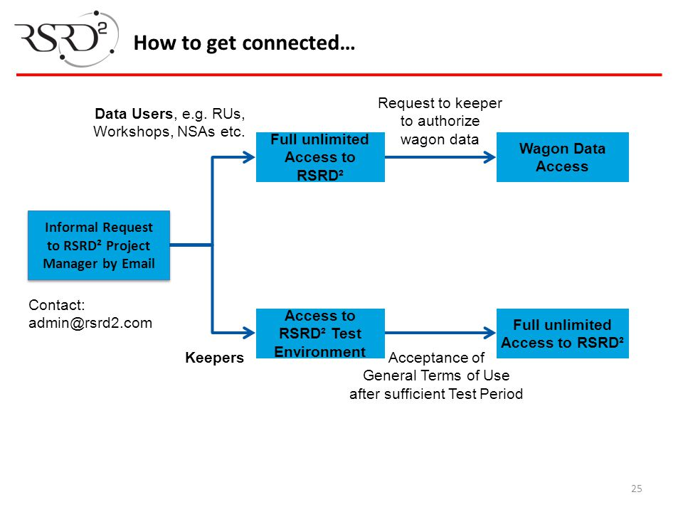 How to get connected… Informal Request to RSRD² Project Manager by Email Contact: admin@rsrd2.com Full unlimited Access to RSRD² Wagon Data Access Acc