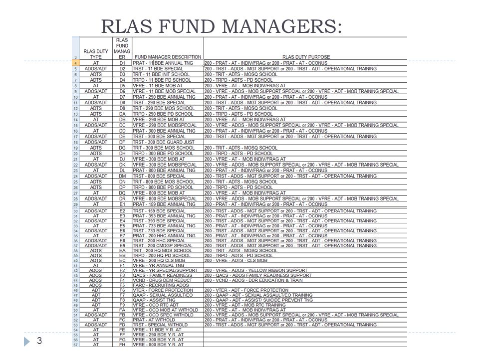 RLAS FUND MANAGERS: 3
