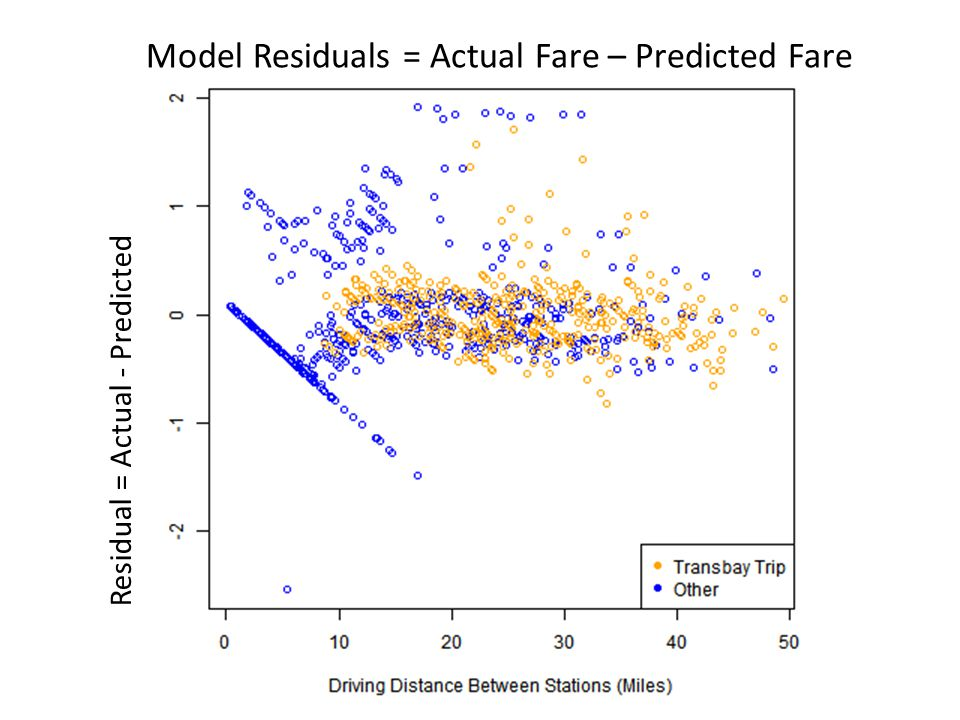 Model Residuals = Actual Fare – Predicted Fare Residual = Actual - Predicted