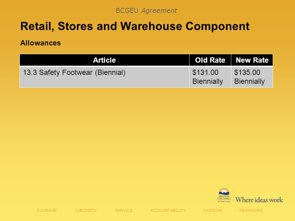 Retail, Stores and Warehouse Component Allowances COURAGE CURIOSITY SERVICE ACCOUNTABILITY PASSION TEAMWORK ArticleOld RateNew Rate 13.3 Safety Footwear (Biennial)$131.00 Biennially $135.00 Biennially BCGEU Agreement