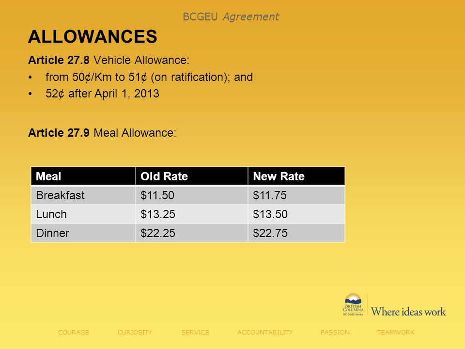 ALLOWANCES Article 27.8 Vehicle Allowance: from 50¢/Km to 51¢ (on ratification); and 52¢ after April 1, 2013 Article 27.9 Meal Allowance: COURAGE CURIOSITY SERVICE ACCOUNTABILITY PASSION TEAMWORK MealOld RateNew Rate Breakfast$11.50$11.75 Lunch$13.25$13.50 Dinner$22.25$22.75 BCGEU Agreement