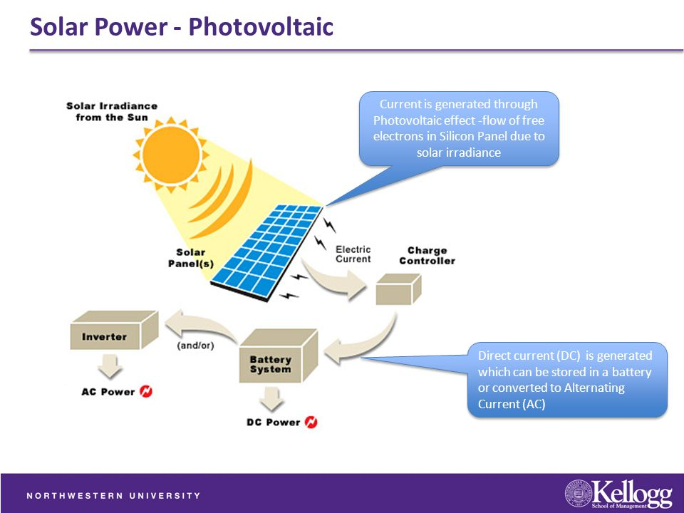 Solar Power - Photovoltaic Current is generated through Photovoltaic effect -flow of free electrons in Silicon Panel due to solar irradiance Direct cu