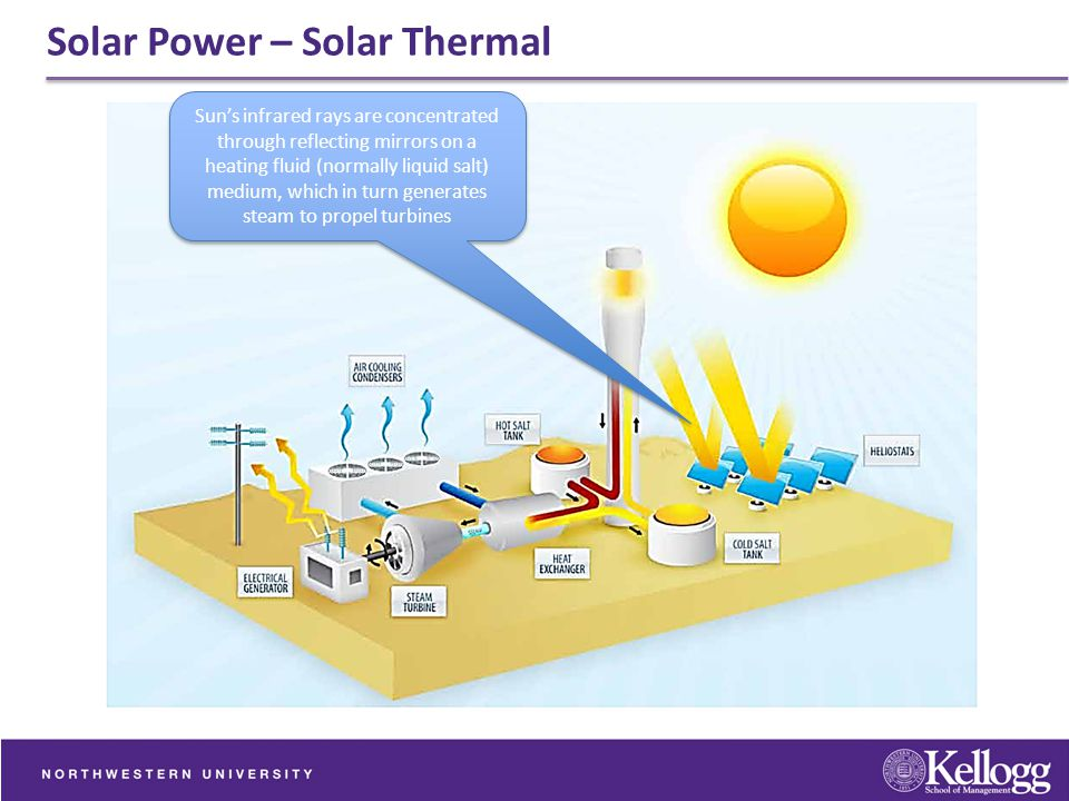 Solar Power – Solar Thermal Sun's infrared rays are concentrated through reflecting mirrors on a heating fluid (normally liquid salt) medium, which in