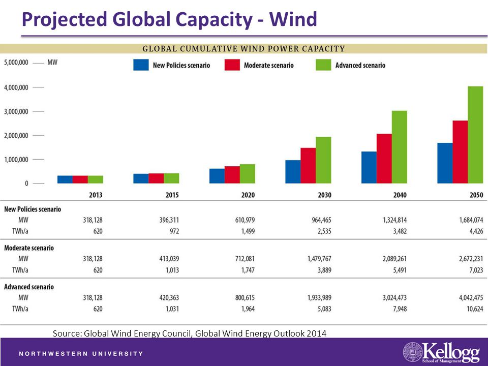 Projected Global Capacity - Wind Source: Global Wind Energy Council, Global Wind Energy Outlook 2014