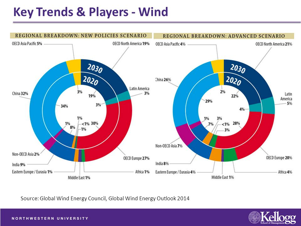 Key Trends & Players - Wind Source: Global Wind Energy Council, Global Wind Energy Outlook 2014