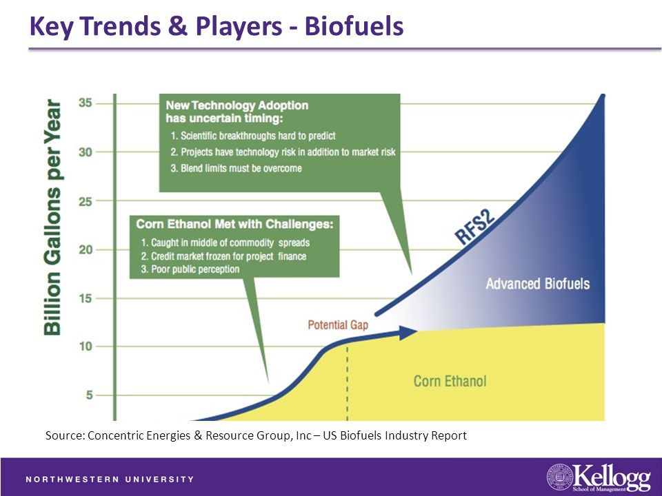 Key Trends & Players - Biofuels Source: Concentric Energies & Resource Group, Inc – US Biofuels Industry Report