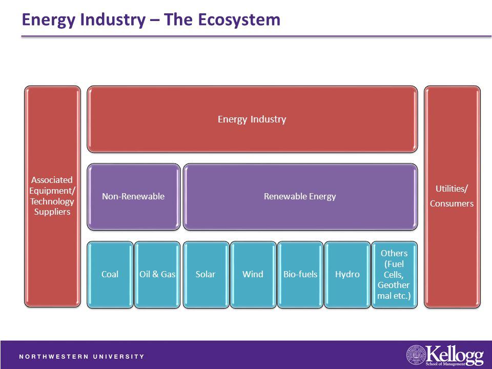 Energy Industry – The Ecosystem Associated Equipment/ Technology Suppliers Energy Industry Non-Renewable CoalOil & Gas Renewable Energy SolarWindBio-f