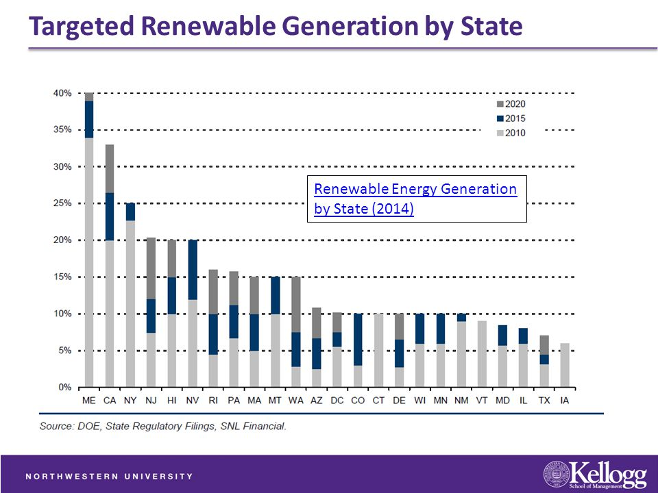 Targeted Renewable Generation by State Renewable Energy Generation by State (2014)