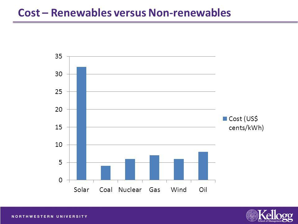 Cost – Renewables versus Non-renewables