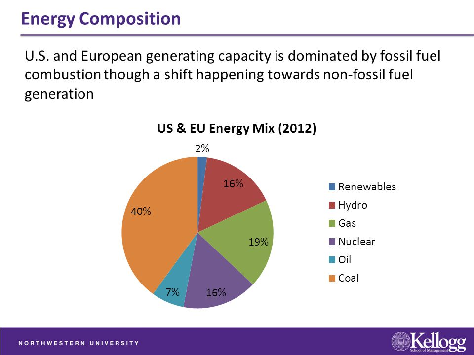 Energy Composition U.S. and European generating capacity is dominated by fossil fuel combustion though a shift happening towards non-fossil fuel gener