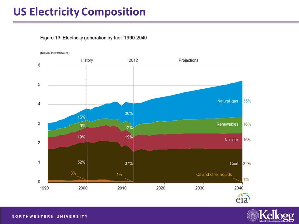 US Electricity Composition
