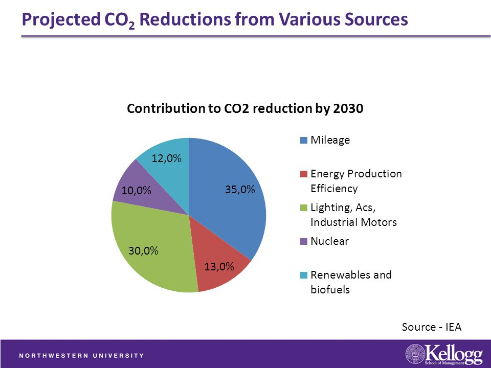 Projected CO 2 Reductions from Various Sources Source - IEA
