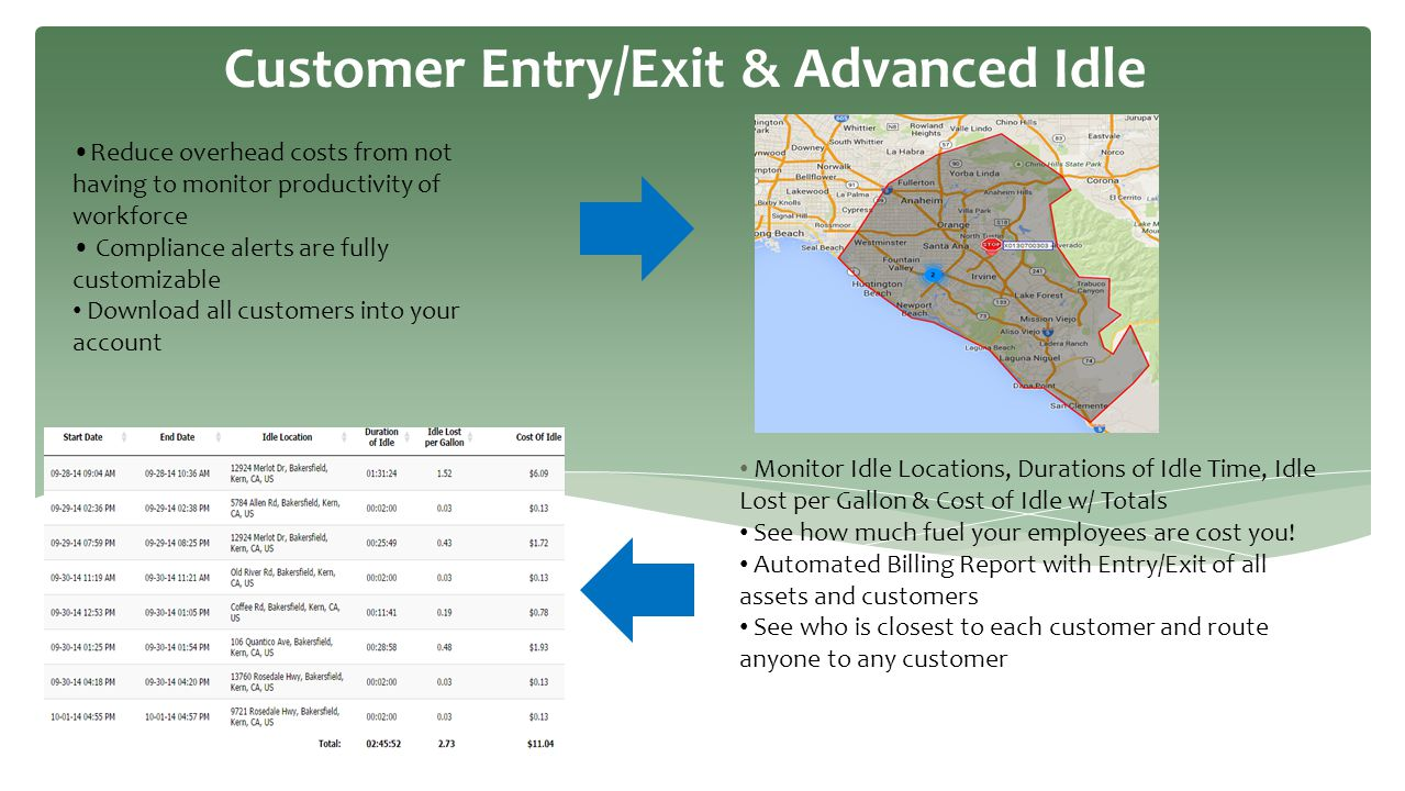 Customer Entry/Exit & Advanced Idle Reduce overhead costs from not having to monitor productivity of workforce Compliance alerts are fully customizabl