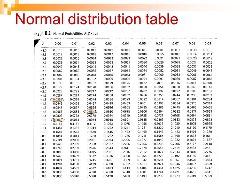 Normal distribution table
