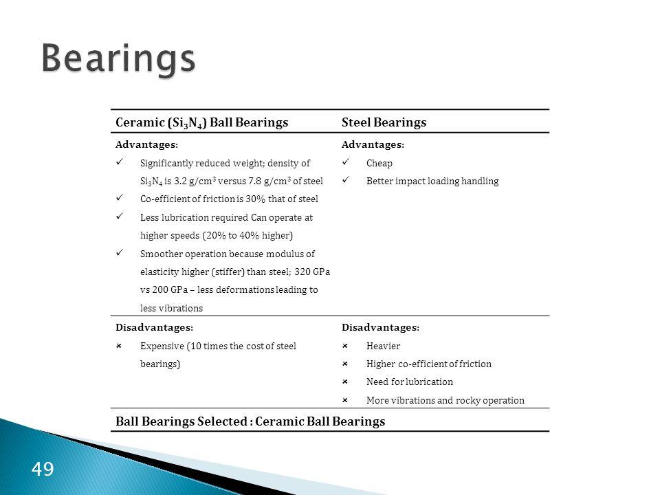Ceramic (Si 3 N 4 ) Ball BearingsSteel Bearings Advantages: Significantly reduced weight; density of Si 3 N 4 is 3.2 g/cm 3 versus 7.8 g/cm 3 of steel