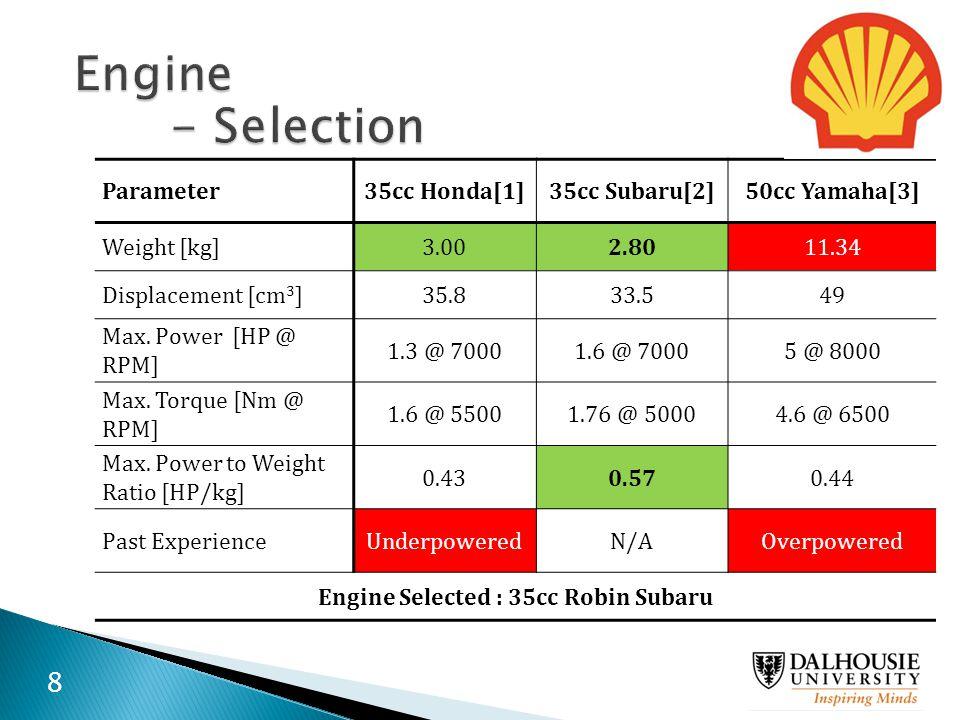 Parameter35cc Honda[1]35cc Subaru[2]50cc Yamaha[3] Weight [kg]3.002.8011.34 Displacement [cm 3 ]35.833.549 Max. Power [HP @ RPM] 1.3 @ 70001.6 @ 70005
