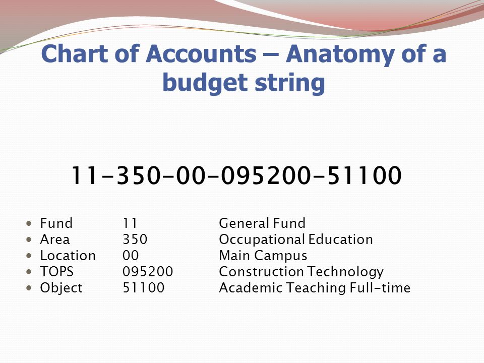 Chart of Accounts – Anatomy of a budget string 11-350-00-095200-51100 Fund11 General Fund Area350Occupational Education Location00Main Campus TOPS095200Construction Technology Object51100Academic Teaching Full-time