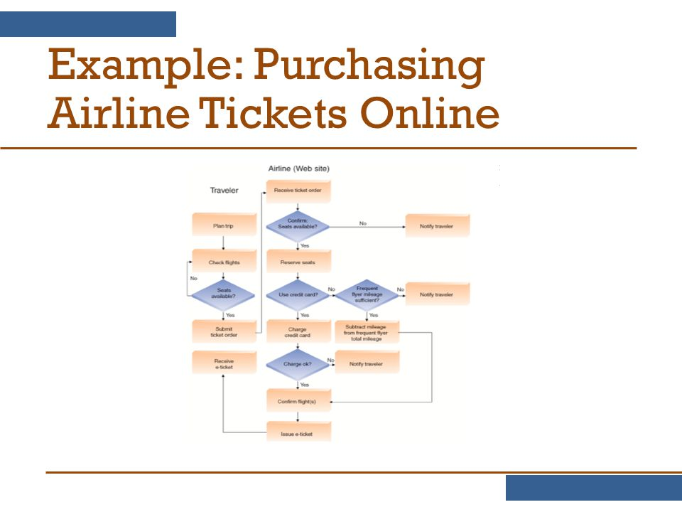 Example: Purchasing Airline Tickets Online