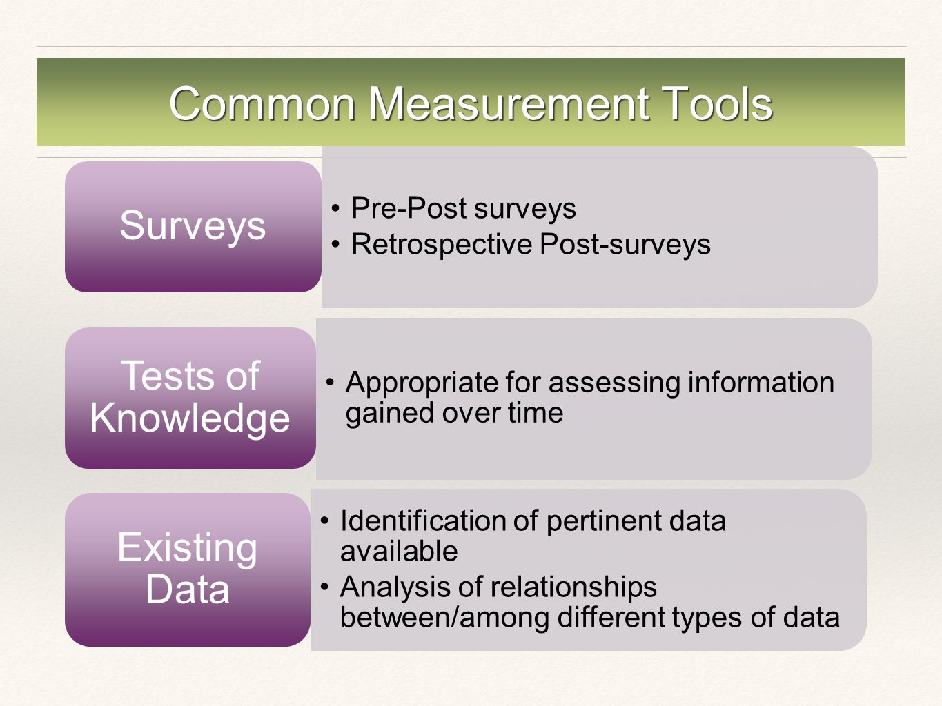 Common Measurement Tools Pre-Post surveys Retrospective Post-surveys Surveys Appropriate for assessing information gained over time Tests of Knowledge Identification of pertinent data available Analysis of relationships between/among different types of data Existing Data