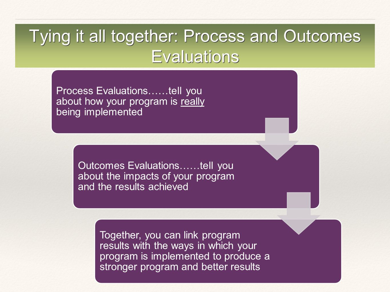 Tying it all together: Process and Outcomes Evaluations Process Evaluations……tell you about how your program is really being implemented Outcomes Evaluations……tell you about the impacts of your program and the results achieved Together, you can link program results with the ways in which your program is implemented to produce a stronger program and better results